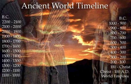 Chronology of Events. Ancient history