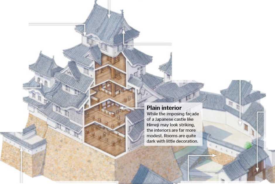 Inside Ajoponese Castle